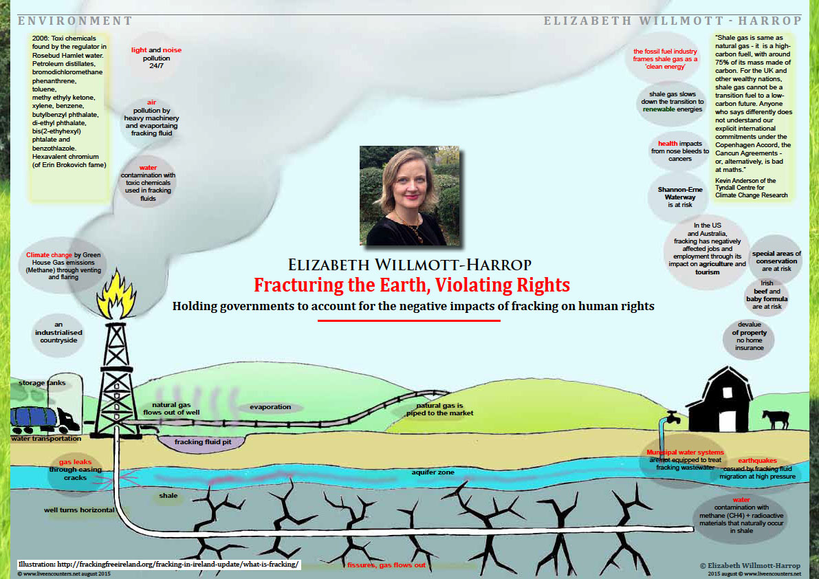 Page One Fracturing the Earth, Violating Rights - Holding governments to account for the negative impacts of fracking on human rights by Elizabeth Willmott-Harrop