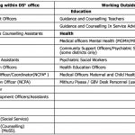 Table 1 List of Officer related to Mental Health & Psychosocial Support at the Field Level copy