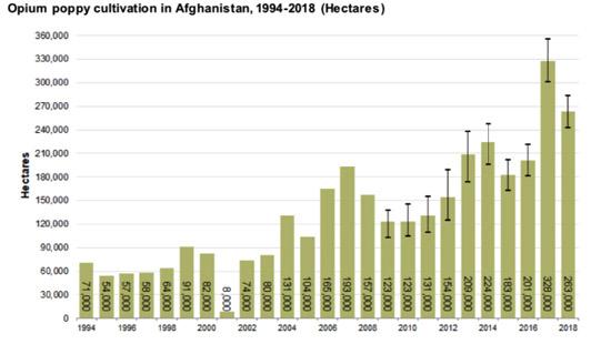 Source: UNODC, November 2018